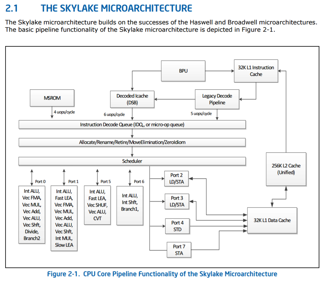 Microarchitecture Analysis Adding In Avx 512 And Tweaks To Skylake The Diagrams Identify Main Components Of Intelr Desktop Board S High Level Core Diagram From Intels Architecture Manual