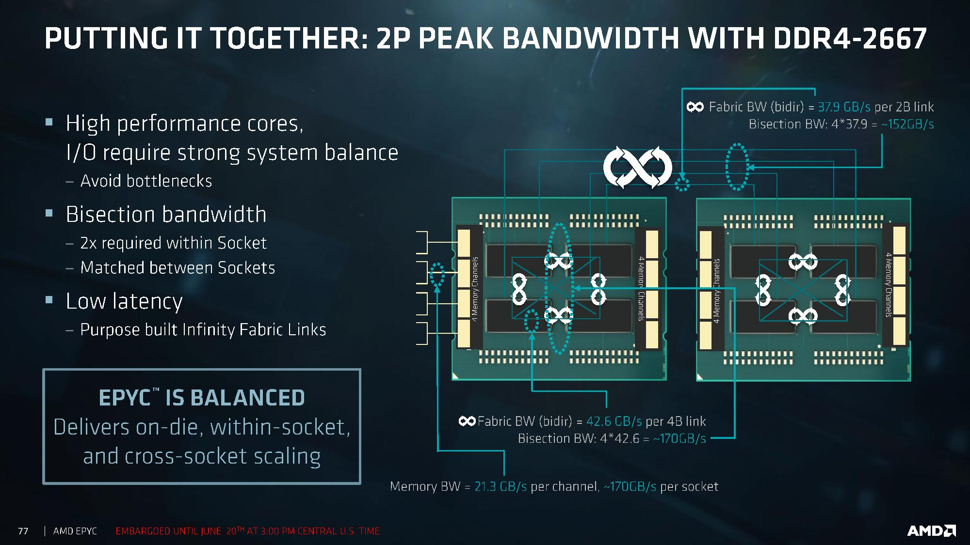 Numa Numa Infinity Fabric Bandwidths Amd S Future In Servers New 7000 Series Cpus Launched And Epyc Analysis