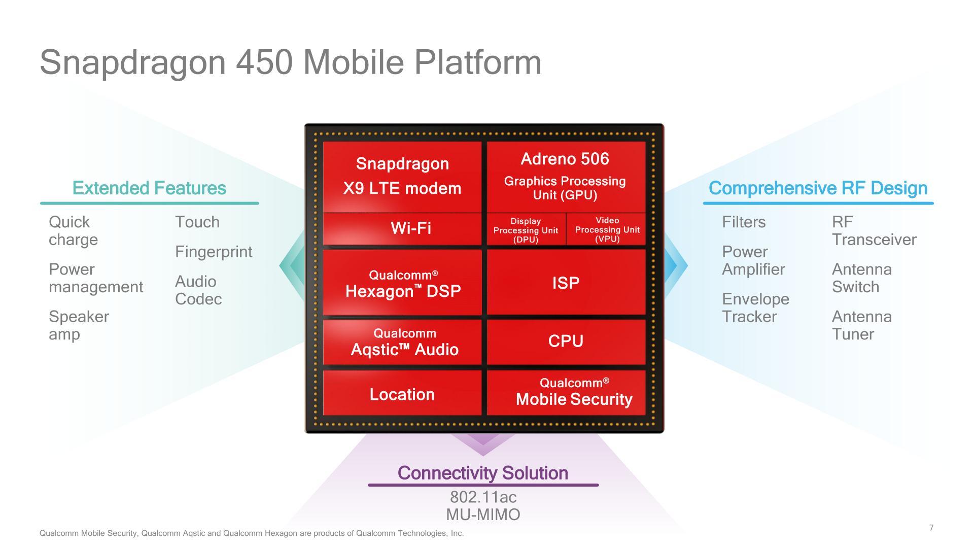 Samsung Galaxy M02s Snapdragon 450
