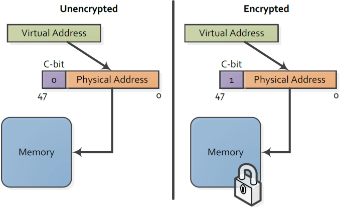 amd_memory_encryption_2_575px.png