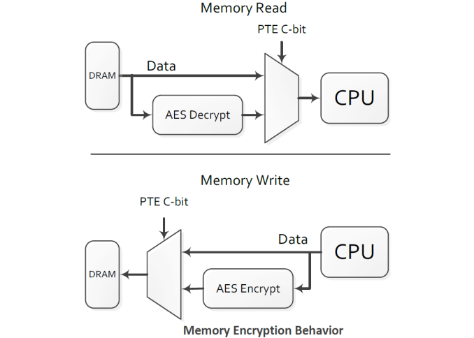 amd_memory_encryption_575px.png