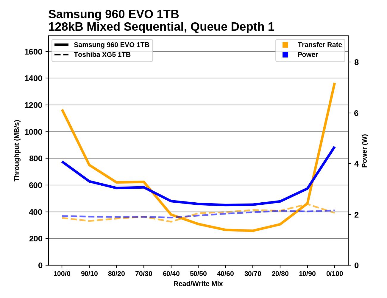 Mixed Read/Write Performance - The Toshiba XG5 (1TB) SSD Review