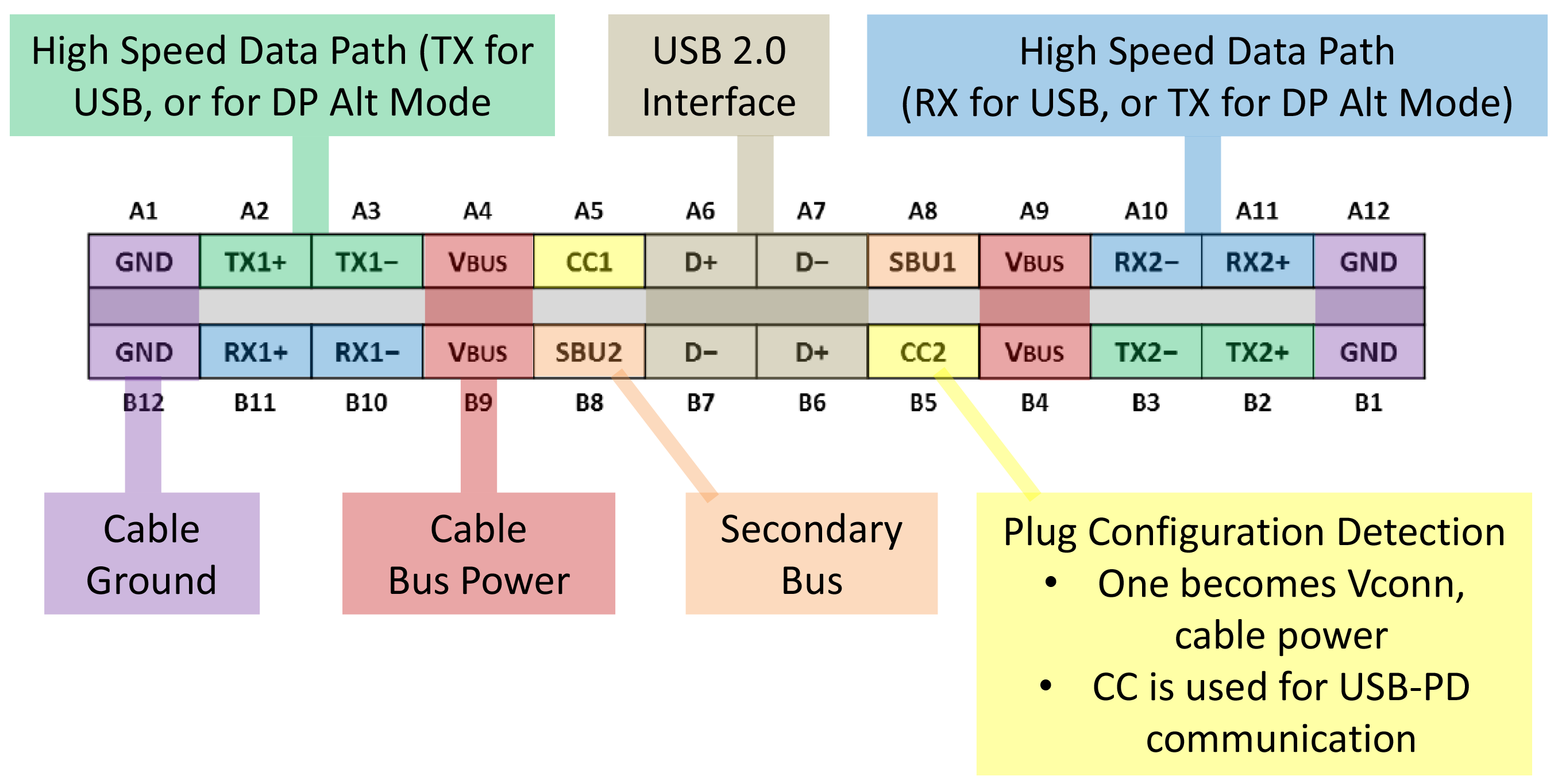 Usb 3 2 Update To Bring 20 Gbps Bandwidth Usb 3 1 Type C