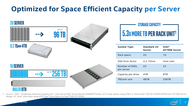 Intel Introduces