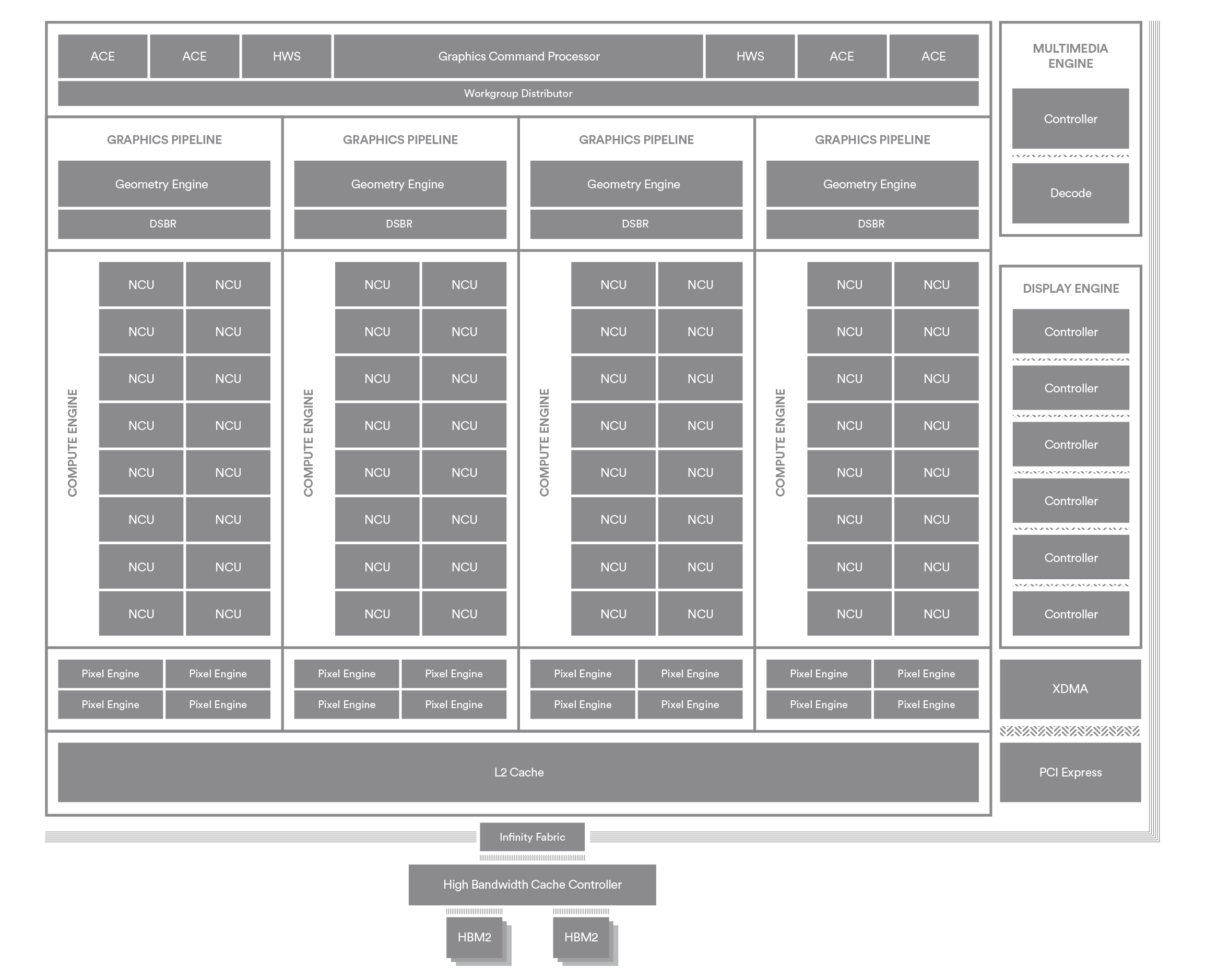 Vega 10 Fiji Of The Stars Amd Radeon Rx 64 56 Engine Block Diagram Not Shown On Amds But Confirmed In Specifications Is How Cus Are Clustered Together Within A Compute All Iterations Gcn