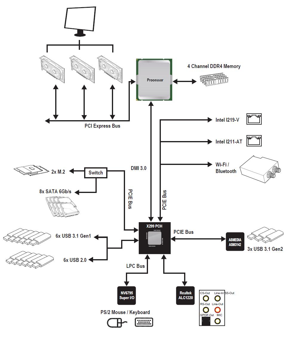 linux certif