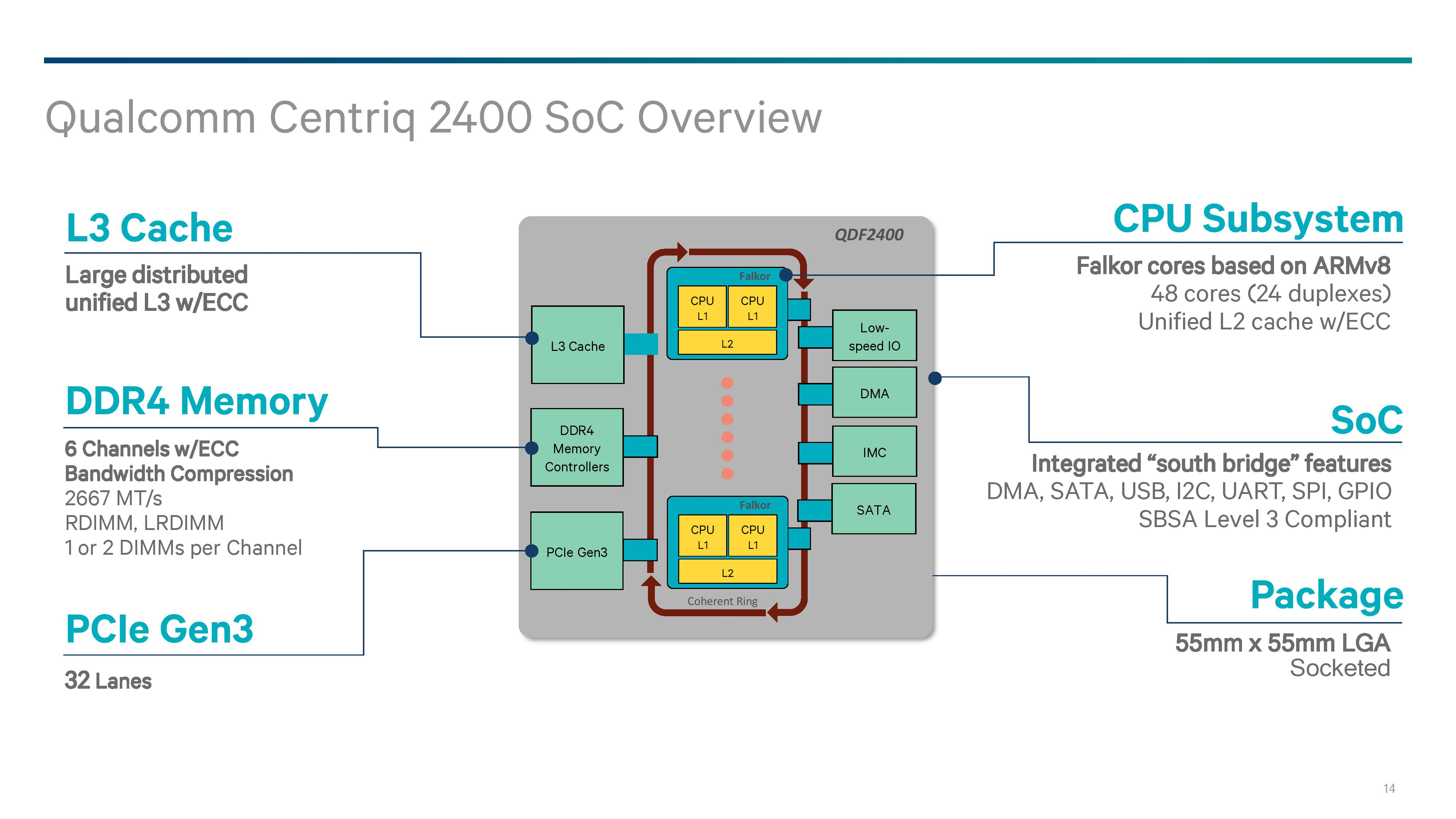 The SoC: 48 Falcor Cores, DDR4, PCIe - Analyzing Falkor's