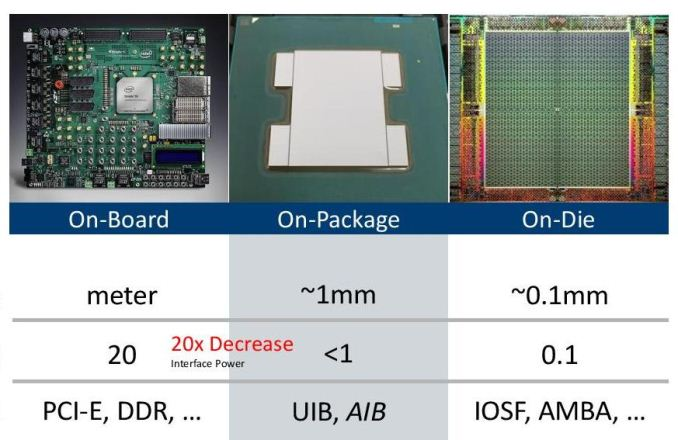 Hot Chips Intel Emib And 14nm Stratix 10 Fpga Live Blog
