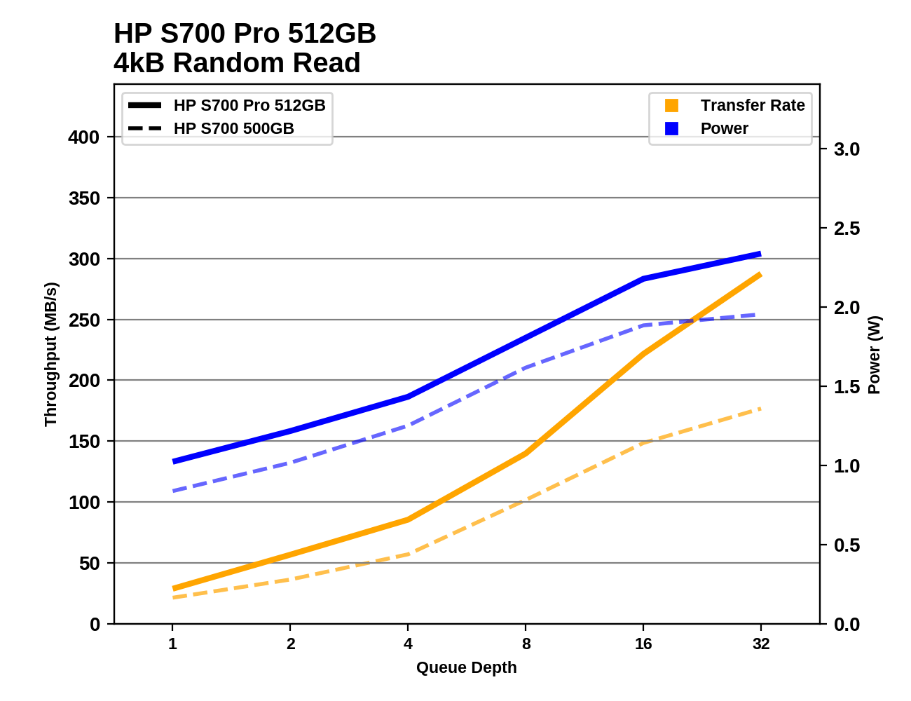 Random Performance - The HP S700 And S700 Pro SSD Review