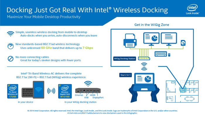 Intel Discontinues WiGig Cards, Antenna and Sink, Set to