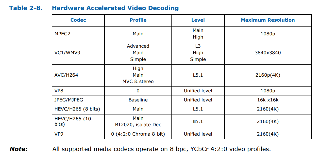 Physical Design, Integrated Graphics, and the Z370 Chipset
