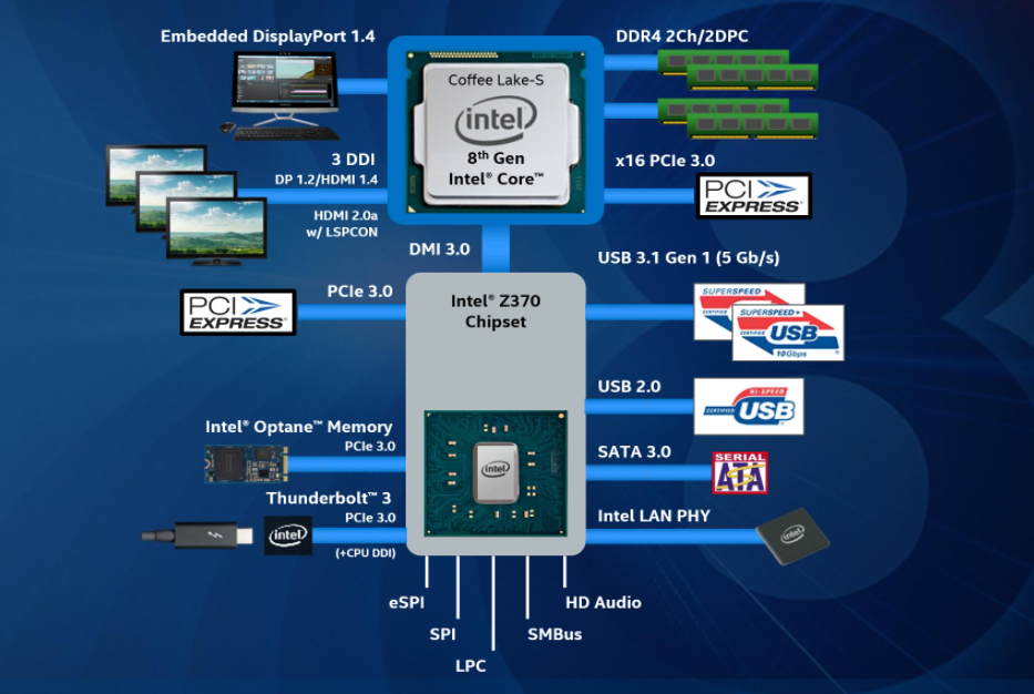Intel прекращает выпуск своих наборов микросхем для материнских плат серии 300