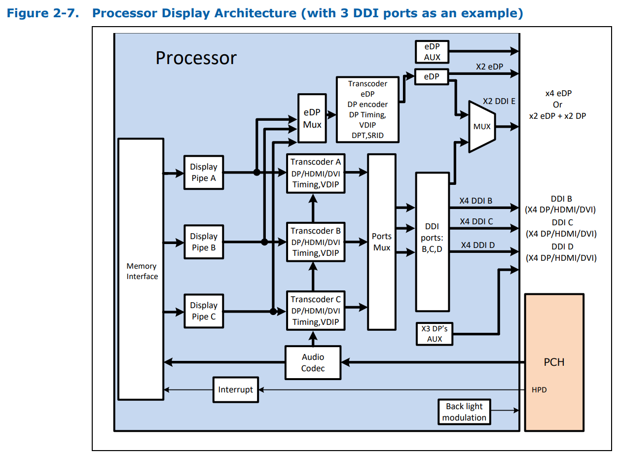 Analyzing Z370 For Intels 8th Generation Coffee Lake A Quick Look Pin Image Pinout Connector Diagrams Monitor Atx Dvi Transistor On Memory Support