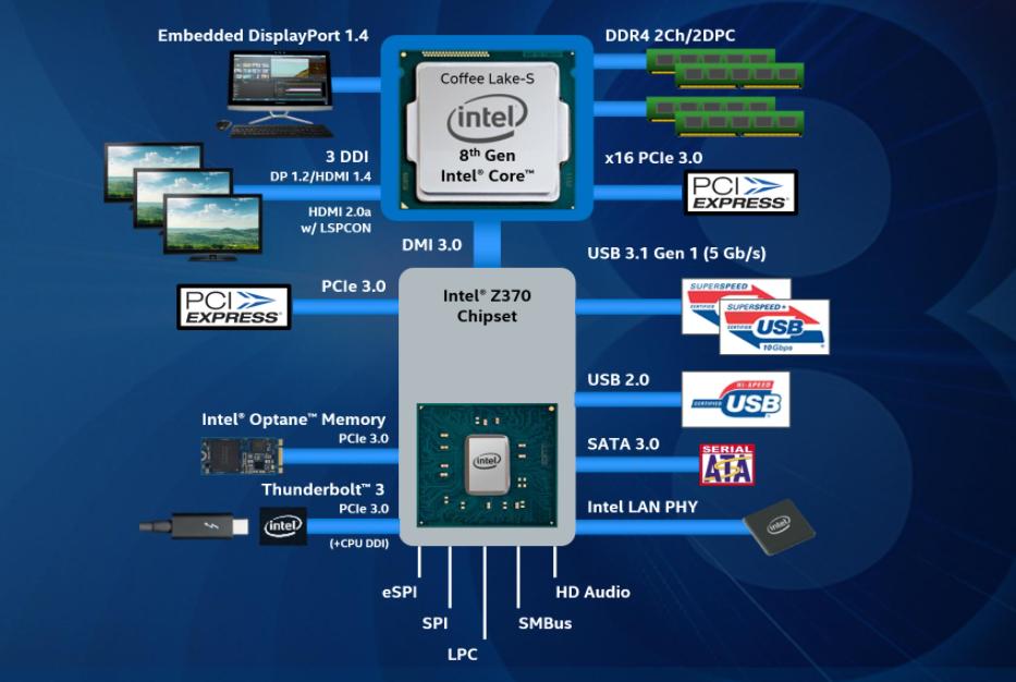 Image result for intel z370 chipset
