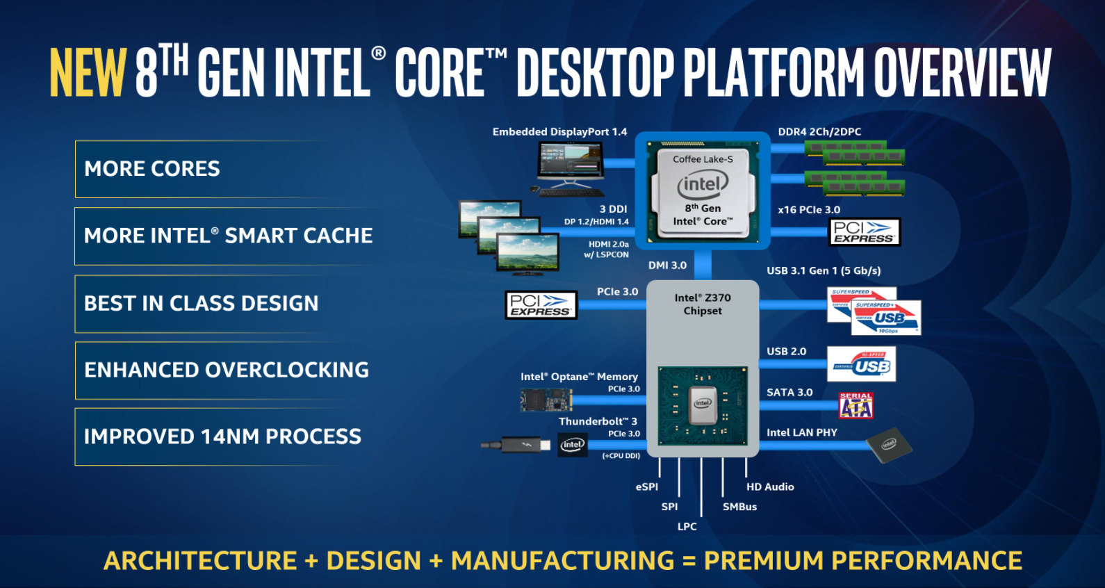 Intel unveils 8th generation 'Coffee Lake' CPUs for desktop PCs