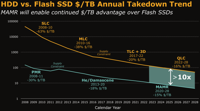 02_-_flash-hdd-cpgb_575px Western Digital Stuns Storage Market with MAMR Breakthrough for Following-Gen HDDs