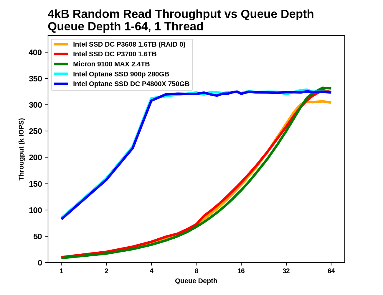 Random Read Throughput