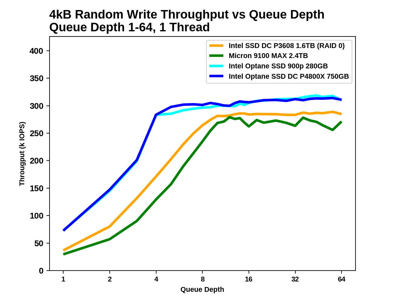 Random Write Throughput