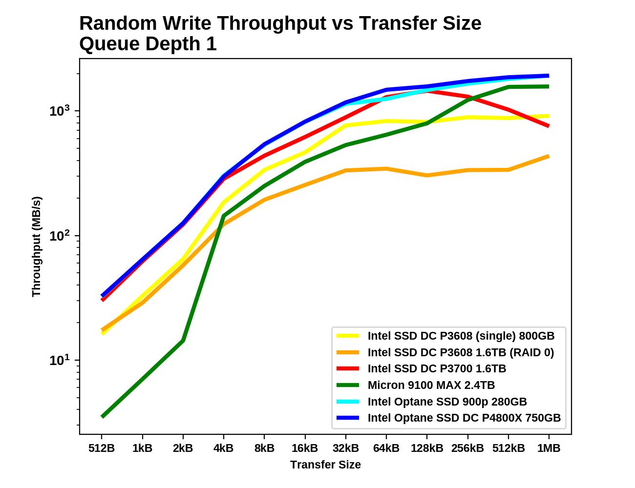 Performance VS Transfer Size - Intel Optane SSD DC P4800X