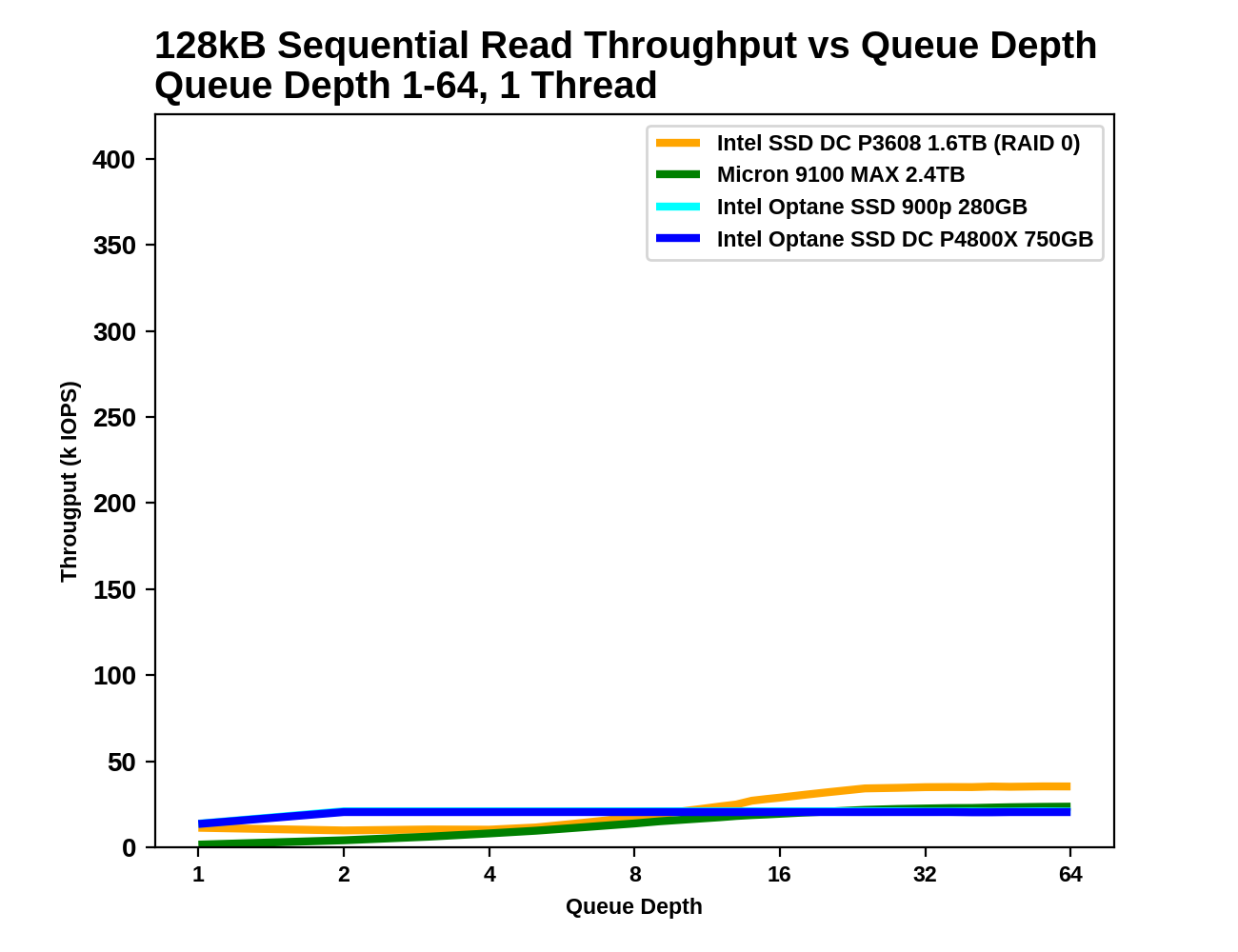 Sequential Read Throughput