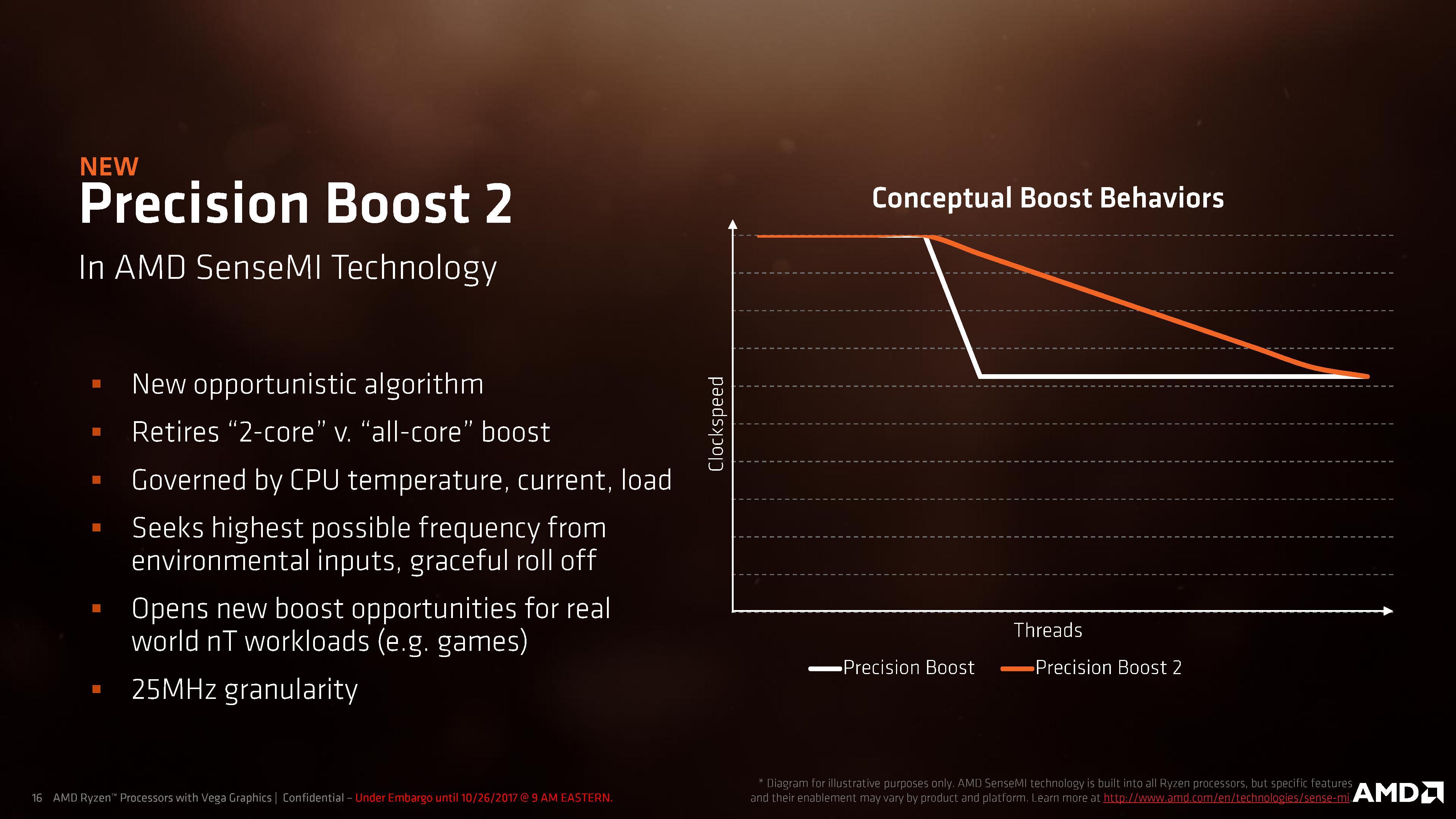 Sense Me Ryzen: Better Boost - Ryzen Mobile is Launched: AMD