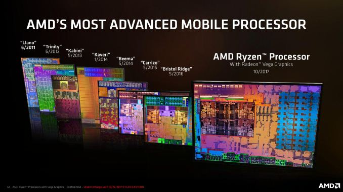 Ryzen Mobile is Launched: AMD APUs for Laptops, with Vega