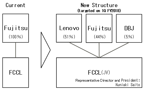 Lenovo buys majority of Fujitsu PC unit