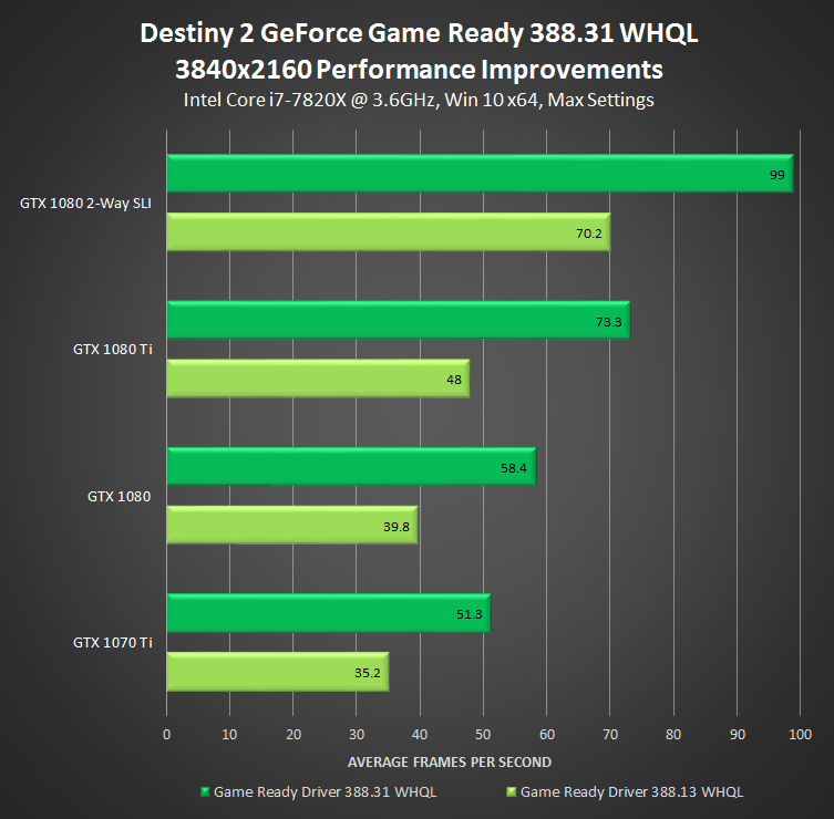 NVIDIA Releases 388 31 WHQL Game Ready Driver