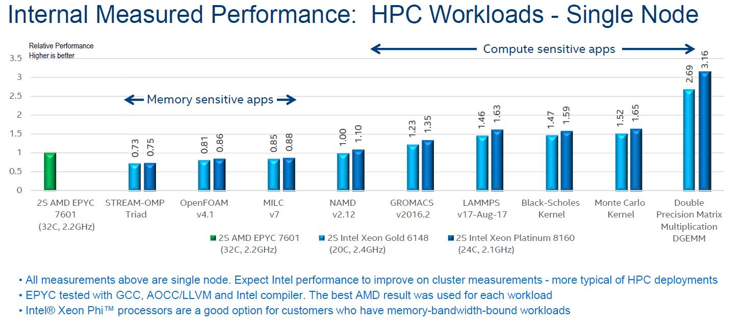 HPC Benchmarks - Dissecting Intel's EPYC Benchmarks: Performance