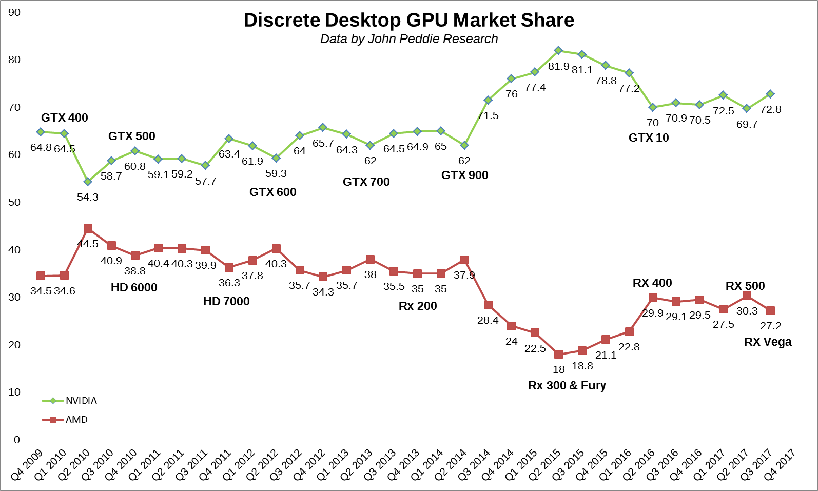 Cryptomining Demand Wanes As Q3 2017 Discrete Graphics Cards Shipments Hit 5 Year High
