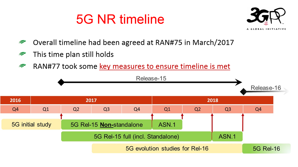 3GPP Completes First 5G NR Specification For Release 15