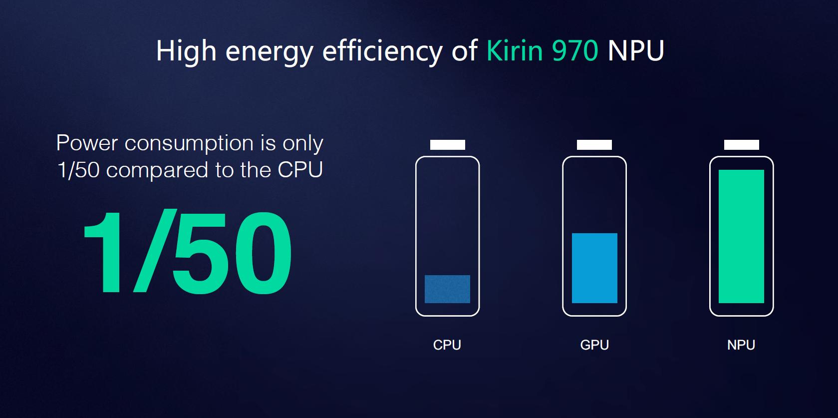 NPU Performance & Huawei's Use-cases - HiSilicon Kirin 970