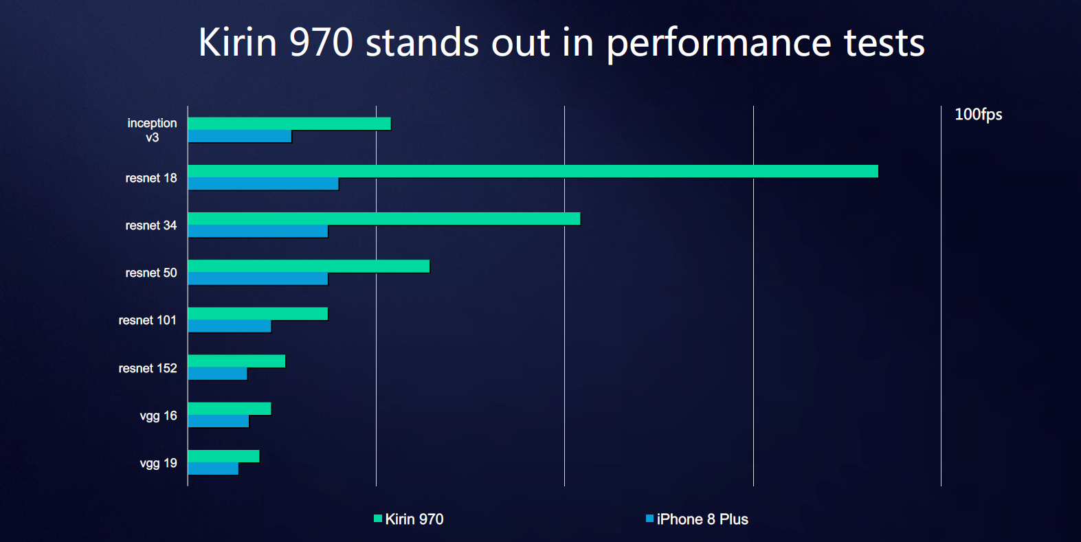 NPU Performance & Huawei's Use-cases - HiSilicon Kirin 970 - Android