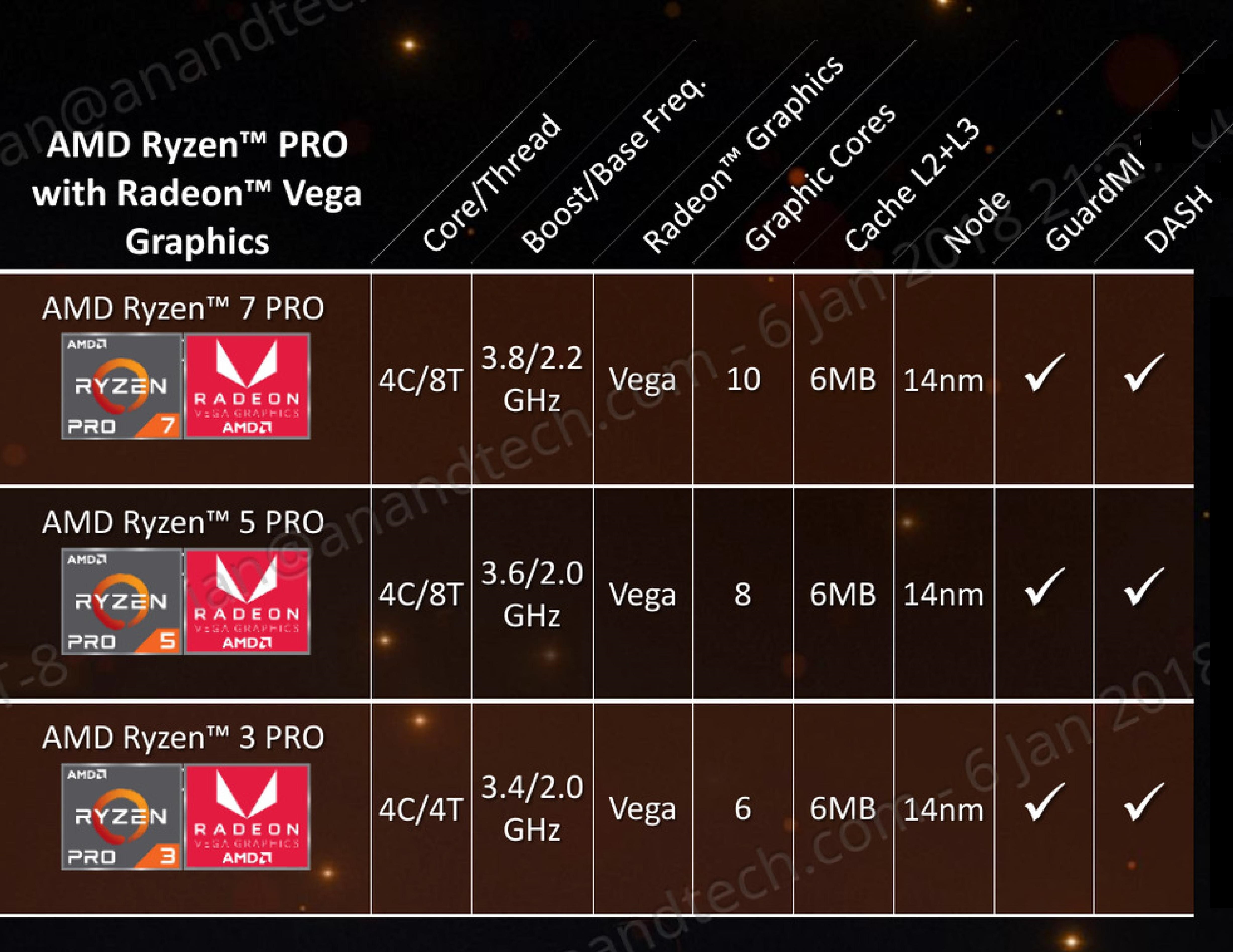 Zen Cores and Vega: Ryzen PRO Mobile - AMD Tech Day at CES