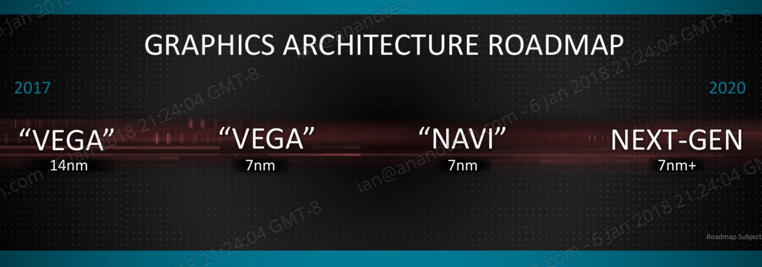 AMD Tech Day at CES: 2018 Roadmap Revealed, with Ryzen APUs