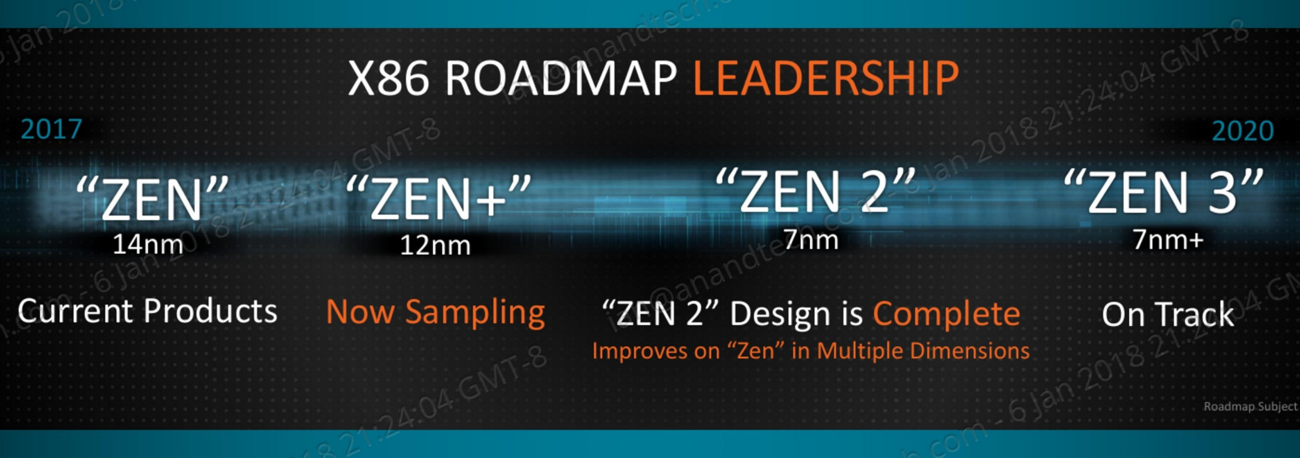 Amd Tech Day At Ces 2018 Roadmap Revealed With Ryzen Apus Zen On 12nm Vega On 7nm