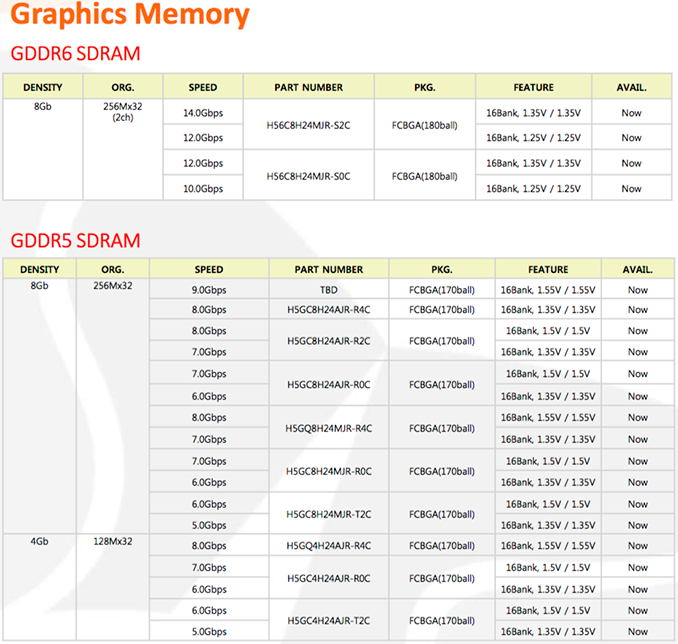 SK Hynix Lists GDDR6 Memory as 'Available Now', Publishes