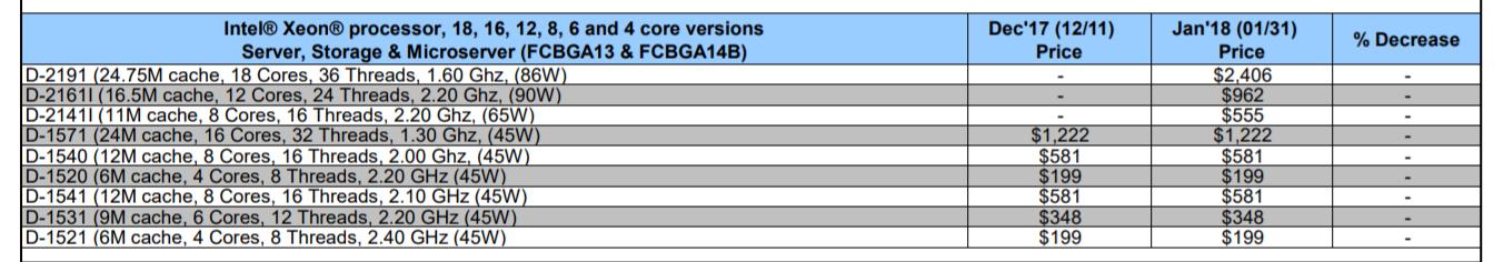 Skylake D Creeps Out On Intel S Price List