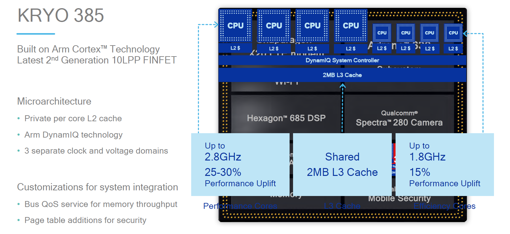 CPU & Memory Subsystem - The Snapdragon 845 Performance