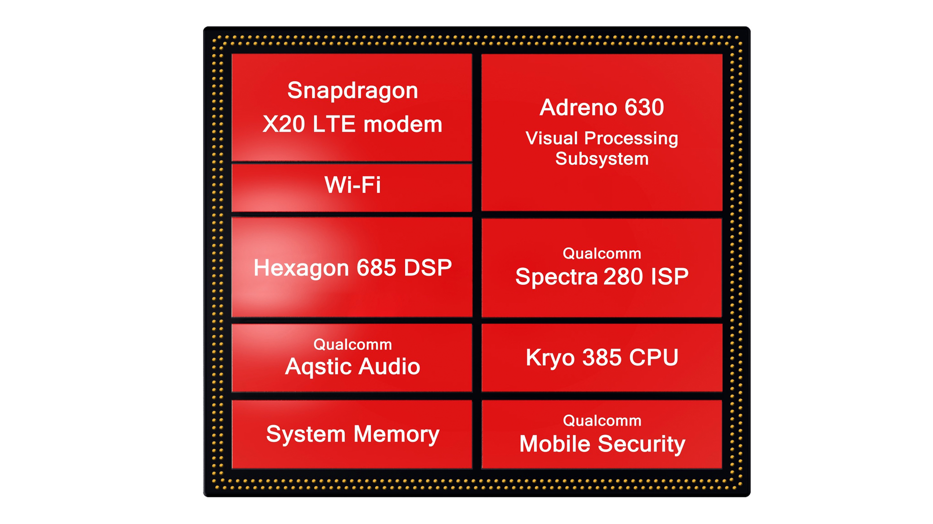 What the Snapdragon 845 entails then, as we originally learned late last  year, is a series of upgrades and overhauls across all the various  subsystems of ...
