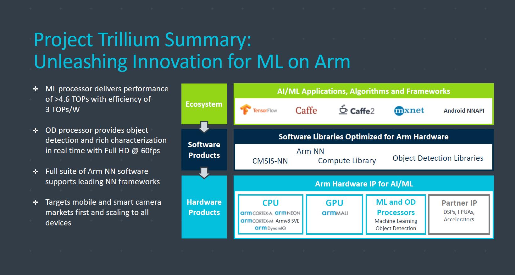 ARM Announces Project Trillium Machine Learning IPs