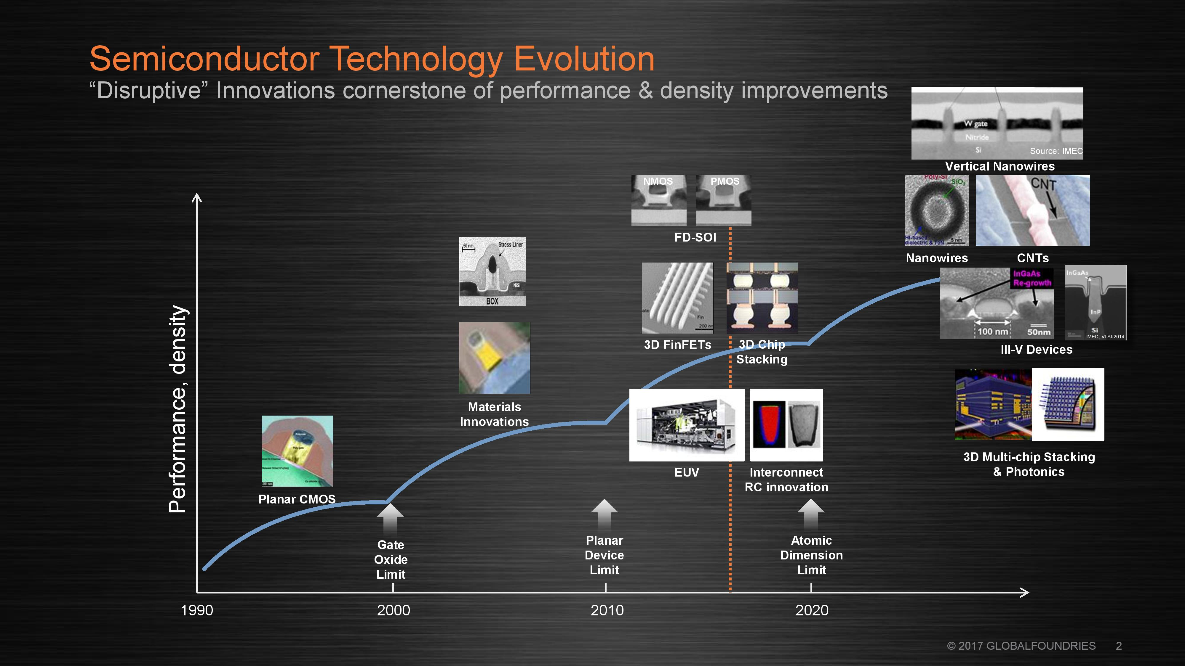 The Future Of Silicon An Exclusive Interview With Dr Gary Patton