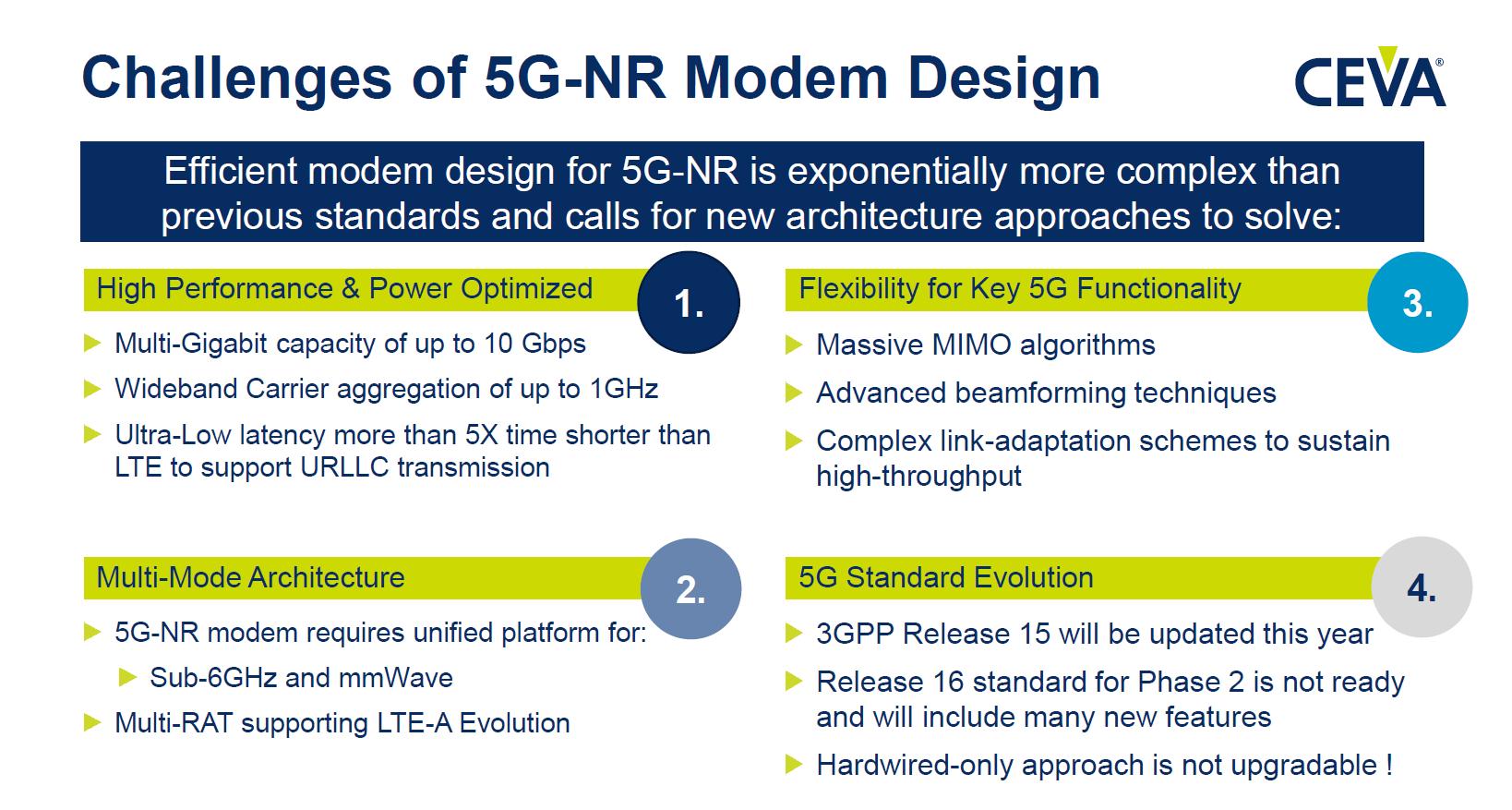 CEVA Announces PentaG 5G NR Modem IP Platform