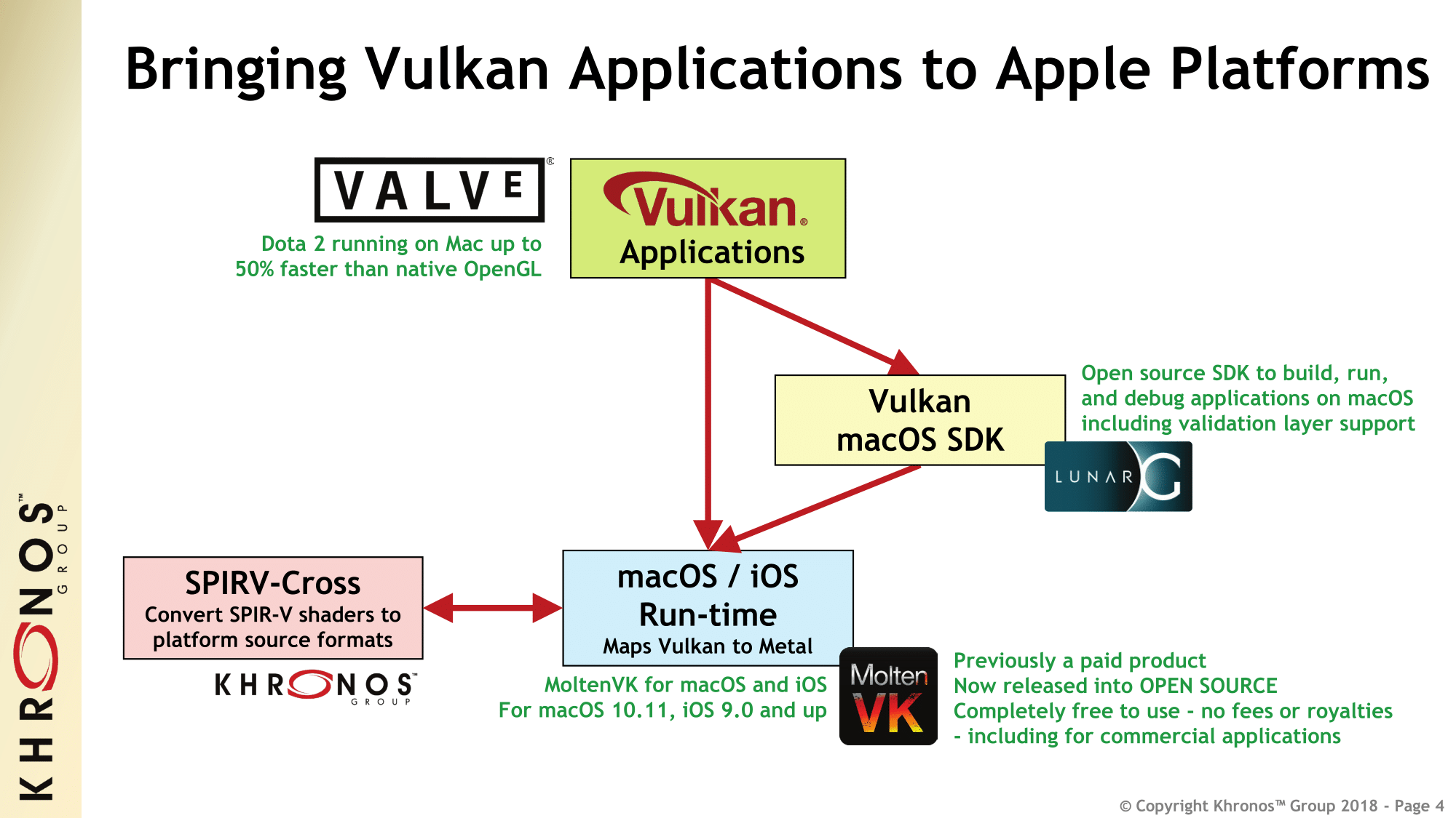 Bringing Vulkan to Apple's Platforms: Khronos Group