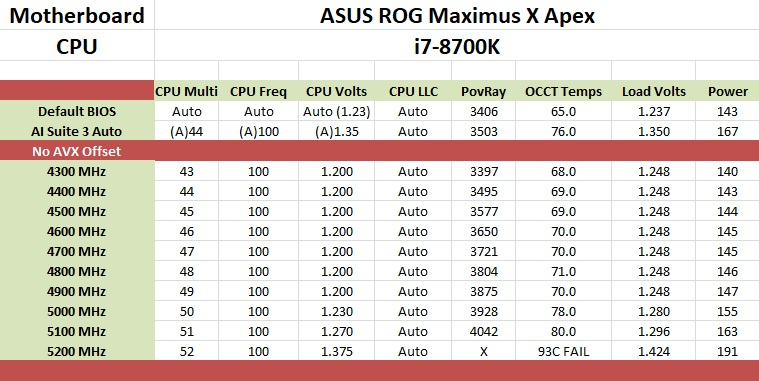 The ASUS ROG Maximus X Apex Review: X Marks the Spot, Literally