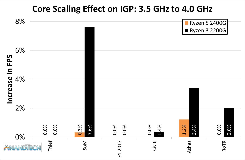 Conclusions - AMD Ryzen 5 2400G and Ryzen 3 2200G Core