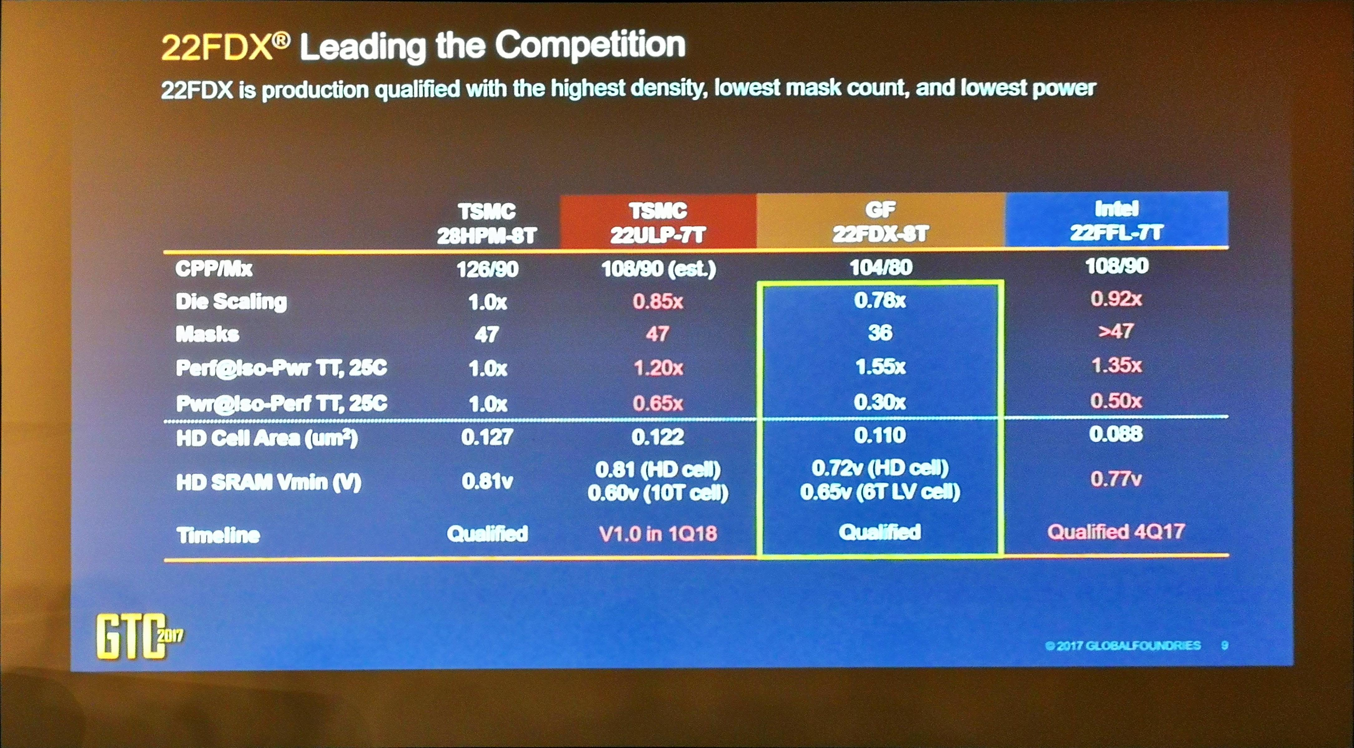 GlobalFoundries Process Technologies - Change of Strategy: A
