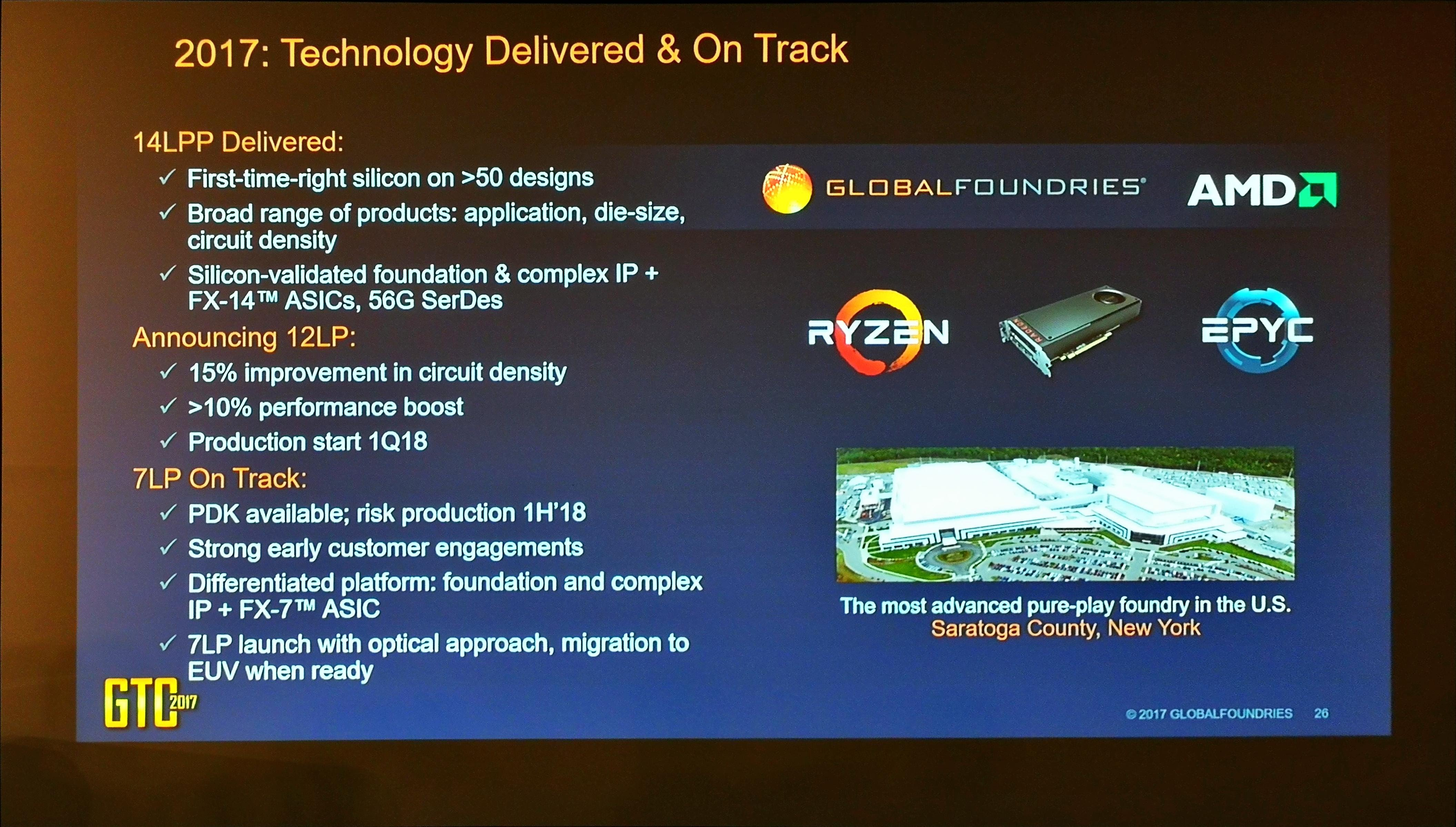 GlobalFoundries Fab Capacity and Revenue - Change of