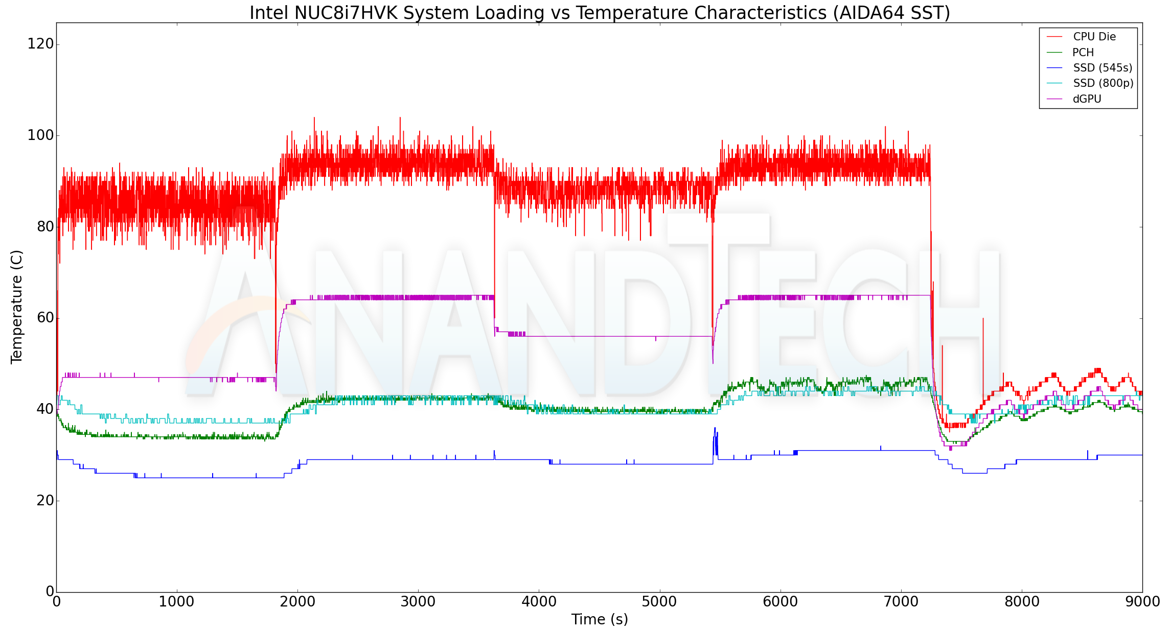 Power Consumption and Thermal Performance - The Intel
