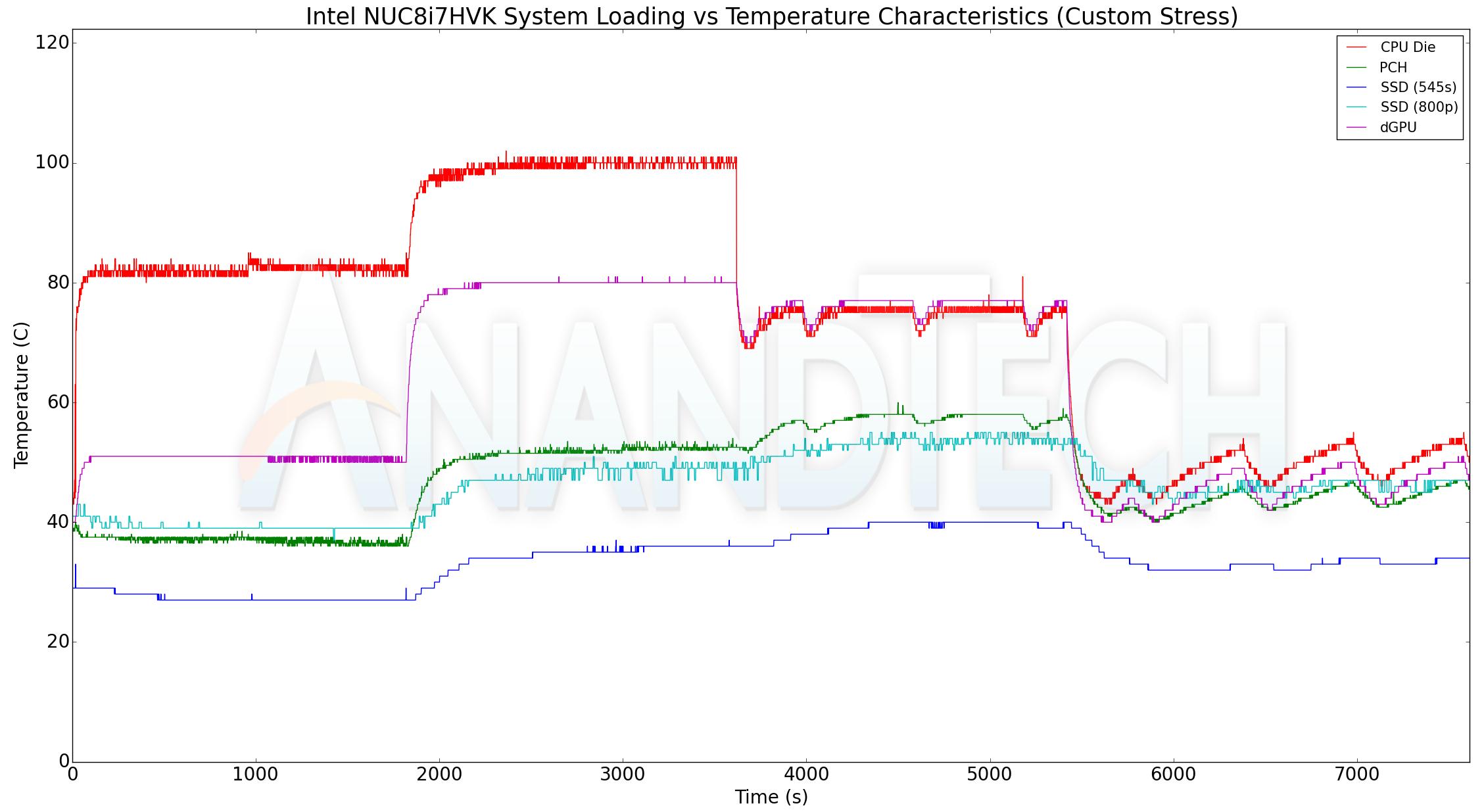 Boxnuc8I7B Intel Nuc8I5Beh Im Test Unter